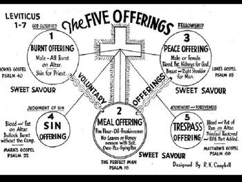 Leviticus notes