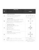 Lewis Dot reference sheet