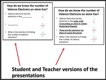 Lewis Structures Lesson - Chemistry PowerPoint Lesson & Notes Package