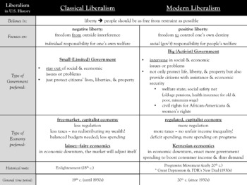 Liberalism vs. Conservatism Graphic Organizer