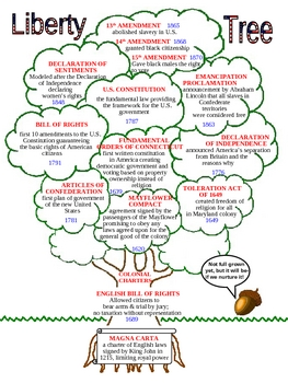 Liberty Tree Graphic, The U.S. Family Tree of Rights