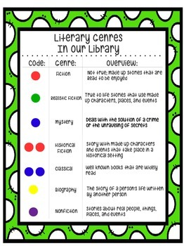 Library Genre Overview