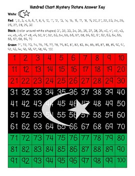 Libya Flag Hundred Chart Mystery Picture with Number Cards