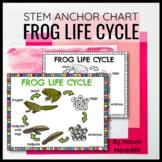 Life Cycle Diagram of a Frog   Printable & Digital