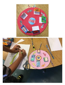 Life Cycle Hands On Project Frog, Ant, Pumpkin, Apple, Plant