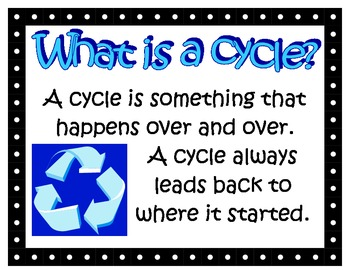 Life Cycle Posters