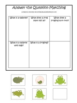 Life Cycle of a Frog Answer the Question preschool biology