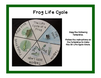 Life Cycle of a Frog Theme Unit for Early Elementary