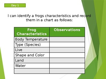 Life Cycle of a Frog Trade Book Slideshow