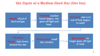 Life Cycle of a Medium Sized Star (our Sun)