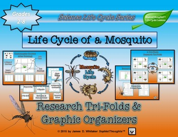 Life Cycle of a Mosquito Research Tri-Folds and Graphic Organizers