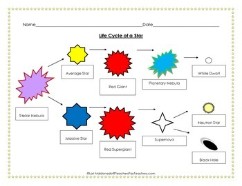 Solar System: Life Cycle of a Star Graphic Organizers