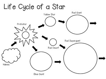 life cycle of a star diagram and vocabulary cards by smart chick. Black Bedroom Furniture Sets. Home Design Ideas