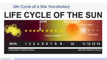 Life Cycle of a Star - Supplemental Lesson - No Lab