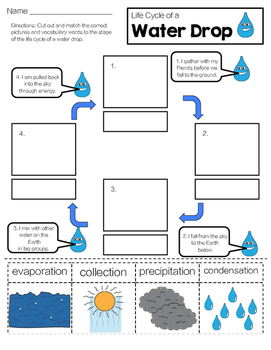 Water Cycle: Life Cycle of a Water Drop