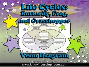 Life Cycles: Butterfly, Frog, and Grasshopper Venn Diagram