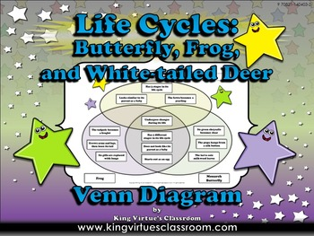 White-tailed Deer, Monarch Butterfly, and Frog Life Cycles Venn Diagram