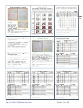 Population Dynamics: Life Science Interactive Notebook