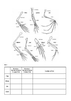 Life Science - Structure and Function of Forelimbs