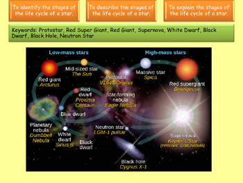 Life cycle of the star lesson and resources