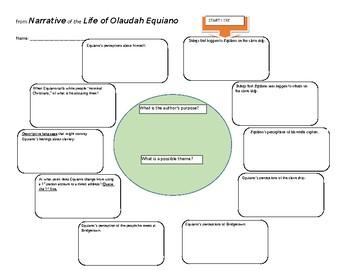 Life of Olaudah Equiano Graphic Organizer