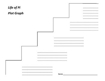 Life of Pi Plot Graph - Yann Martell