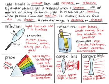 Light Energy Interactive Notebook BUNDLE by Science Doodles