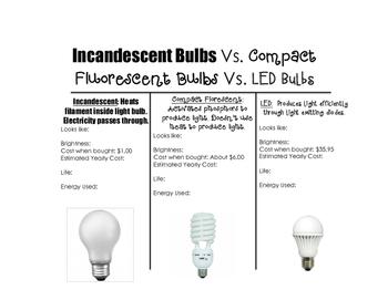 Light Bulb Comparison