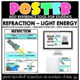 Light Energy: Refraction
