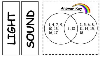 Comparing Light & Sound ~ Venn Diagram Sort (Use with Hula Hoops)
