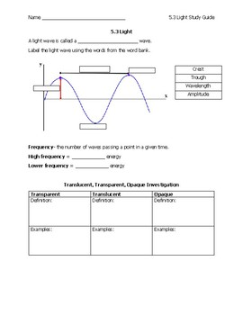 Light Science Study Guide