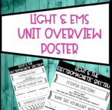 Light and Electromagnetic Spectrum Unit Overview Poster