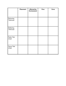 Light and Telescope Review Worksheet