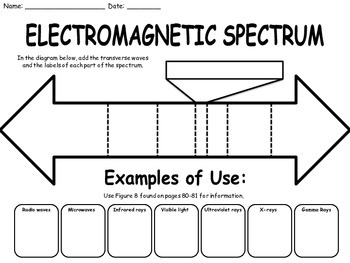 light and the electromagnetic spectrum worksheet by for