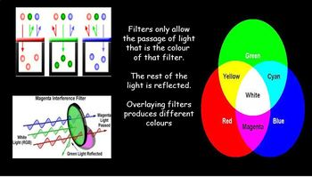 Light - reflection, refraction, colour, the eye, and cameras 7 lesson bundle