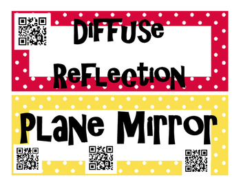 Light, Lenses, and Mirrors (Optics) INTERACTIVE Word Wall for High School