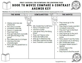The Lightning Thief Book and Movie Comparison