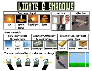 Lights & Shadows Vocabulary Poster