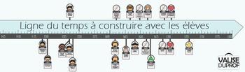 Ligne du temps à construire 1400 à 1800