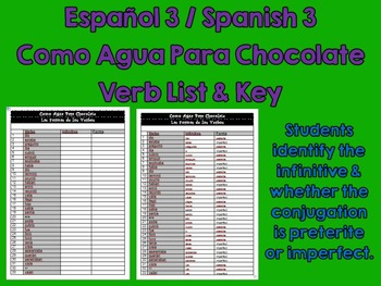 Like Water for Chocolate (Como Agua Para Choc) Spanish Preterite Imperfect List