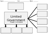 Limited vs.Unlimited Government -  An Introduction