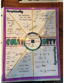 Limits & Continuity Doodle Notes