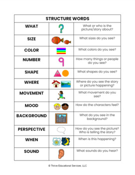 Lindamood Bell Visualizing & Verbalizing Comprehension Structure Words