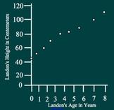 Line Graph Practice