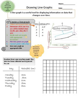 Line Graph Review and Practice