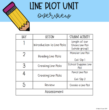 Line Plot Mini Unit 2.MD.D.9