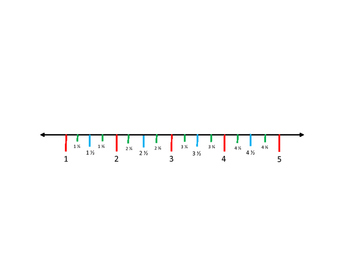 Line Plot Template (Numbers 1-5 including fractions segments 1/4, 1/2, 3/4)