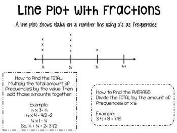 Line Plot and Coordinate Grid Anchor Chart
