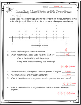 Line Plots with Fractions - 4.MA.B.4