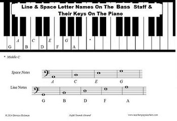 line space letter names on the bass staff and their keys on the piano